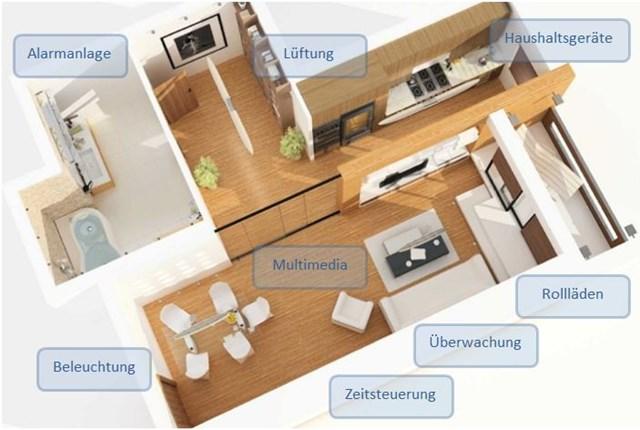 smart home hausautomation m glichkeiten intelligenter haustechnik. Black Bedroom Furniture Sets. Home Design Ideas