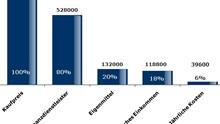 Hauskauf: Was sind die Kosten für ein Eigenheim?