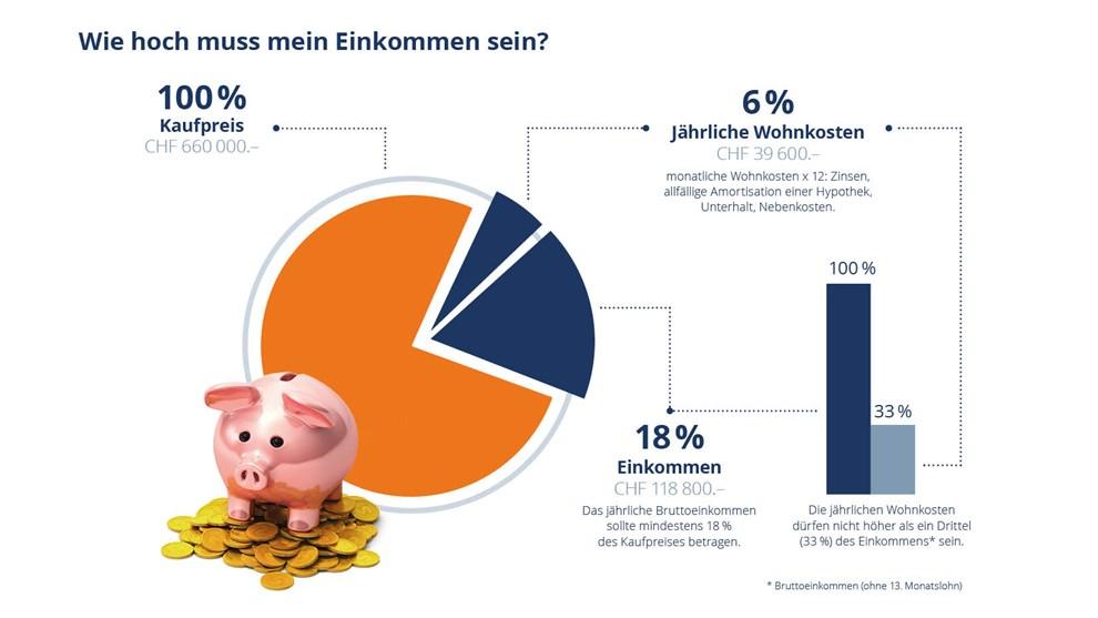 Wie viel kosten singlebörsen
