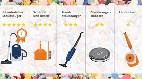 Konfetti entfernen: 4 Reinigungsgeräte im Vergleich